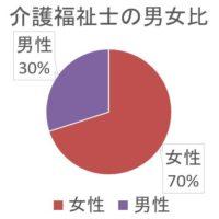 女性70%男性30%